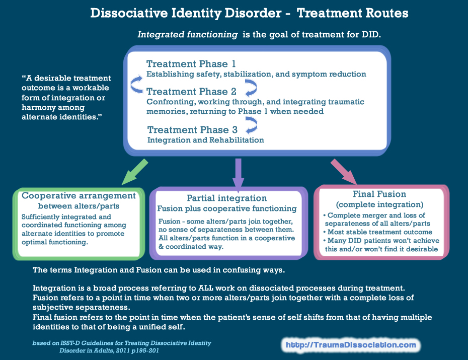Dissociative Identity Disorder treatment - integration, fusion or a co-operative arrangement