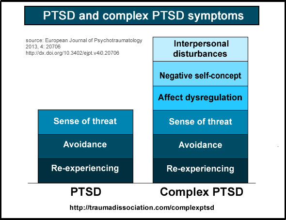 Complex PTSD and PTSD: differences in symptoms