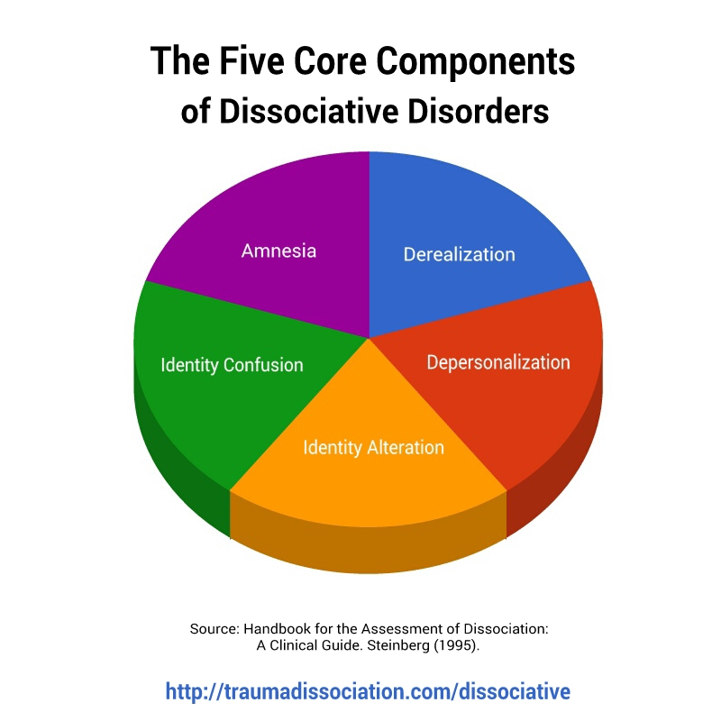 Dissociative Disorders symptoms and DSM-5 and ICD-10 diagnoses