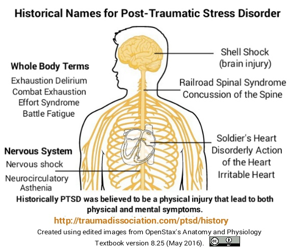 word cloud of historical names for PTSD