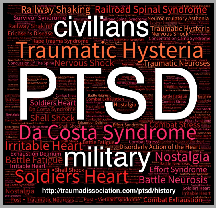 Historical names for PTSD in civilian and miliary use wordcloud
