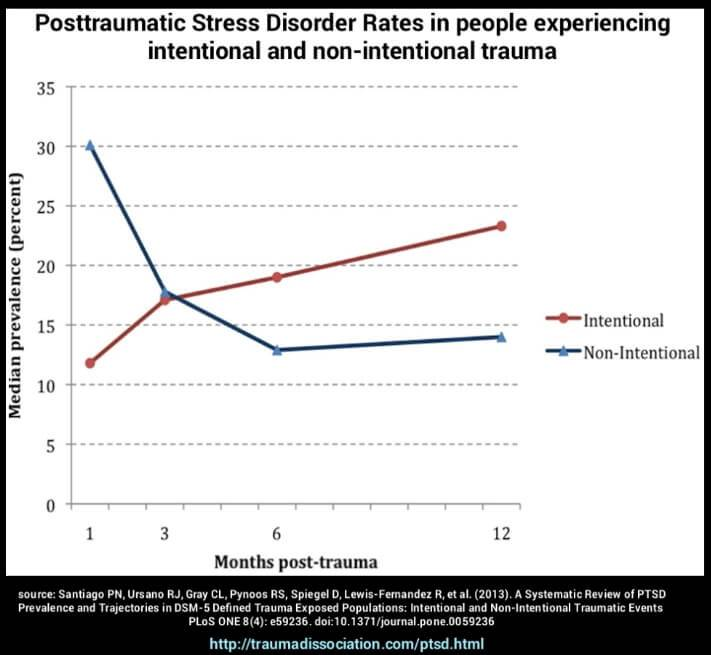 PTSD rates for people exposed to intentional and non-intentional trauma, showing faster recovery from non-intentional trauma