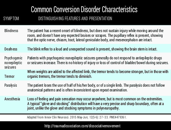 an analysis of the somatoform disorders as hysteria How does somatization occur somatoform disorders in the dsm many of the somatoform disorders contain symptoms previously associated with hysteria a diagnosis primarily somatoform disorders are differentiated from factitious disorders because people with somatoform disorders are.