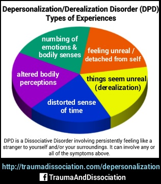 Depersonalization/Derealization Disorder (DPD) is a Dissociative Disorder involving persistently feeling like a stranger to yourself and/or your surroundings. It can involve any or all of the symptoms above: numbing of emotions and bodily senses, feelings of unreality / detatched from self, altered bodily perceptions, distorted sense of time, things seem unreal (derealization). Source: Simeon et al. (2008), DSM-5 (2013).