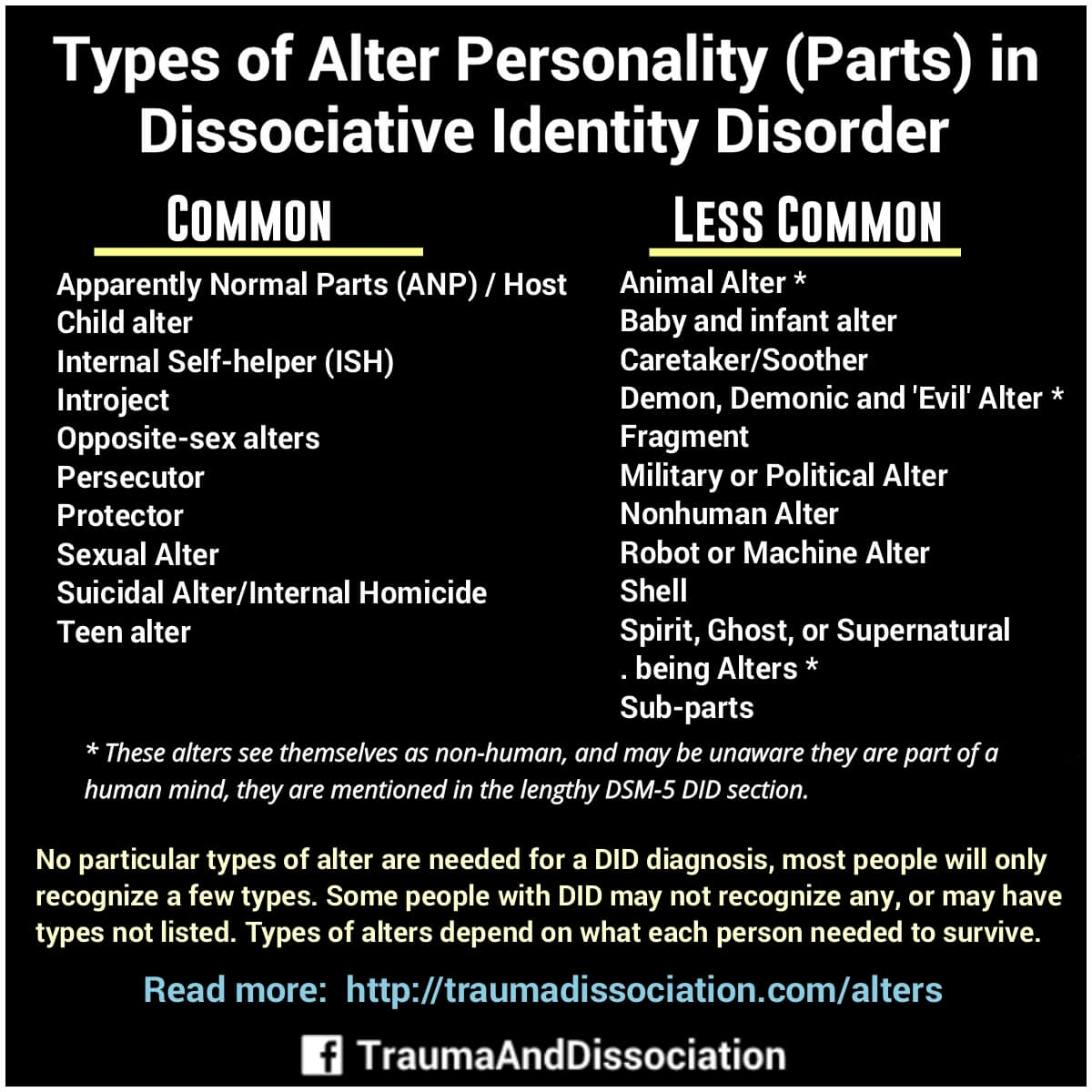 Types of alters in #dissociativeidentitydisorder Common: Apparently Normal Parts (ANP) / Host,Child alter,Internal Self-helper (ISH),Introjects,Opposite-sex alters,Persecutor,Protector,Sexual Alter,Suicidal Alter or Internal Homicide,Teen alter. Less Common: Animal Alter,Baby and infant alter, Caretaker/Soother, Demon, Demonic and 'Evil' Alter, Fragment, Military or Political Alter, Nonhuman Alter, Robot or Machine Alter, Shell, Spirit, Ghost, or Supernatural being Alters,Sub-parts. No particular types of alter are needed for a DID diagnosis, most people will only recognize a few types. Some people with DID may not recognize any, or may have types not listed. Types of alters depend on what each person needed to survive.